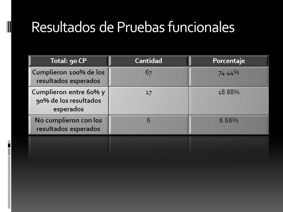 Resultados de Pruebas funcionales