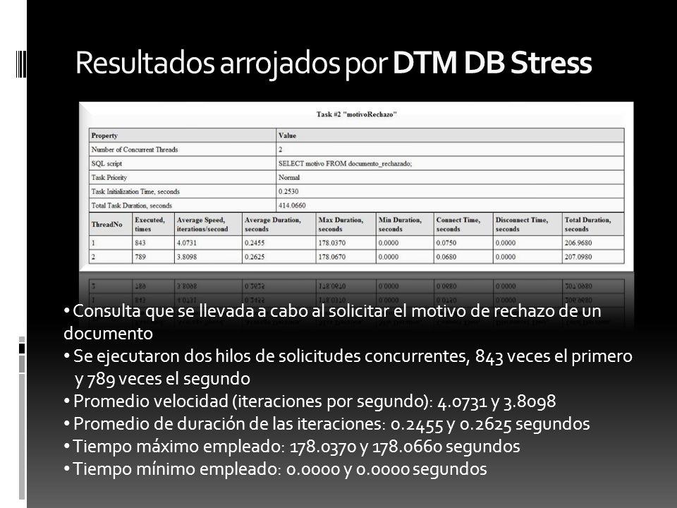 Resultados arrojados por DTM DB Stress Consulta que se llevada a cabo al solicitar el motivo de rechazo de un documento Se ejecutaron dos hilos de sol