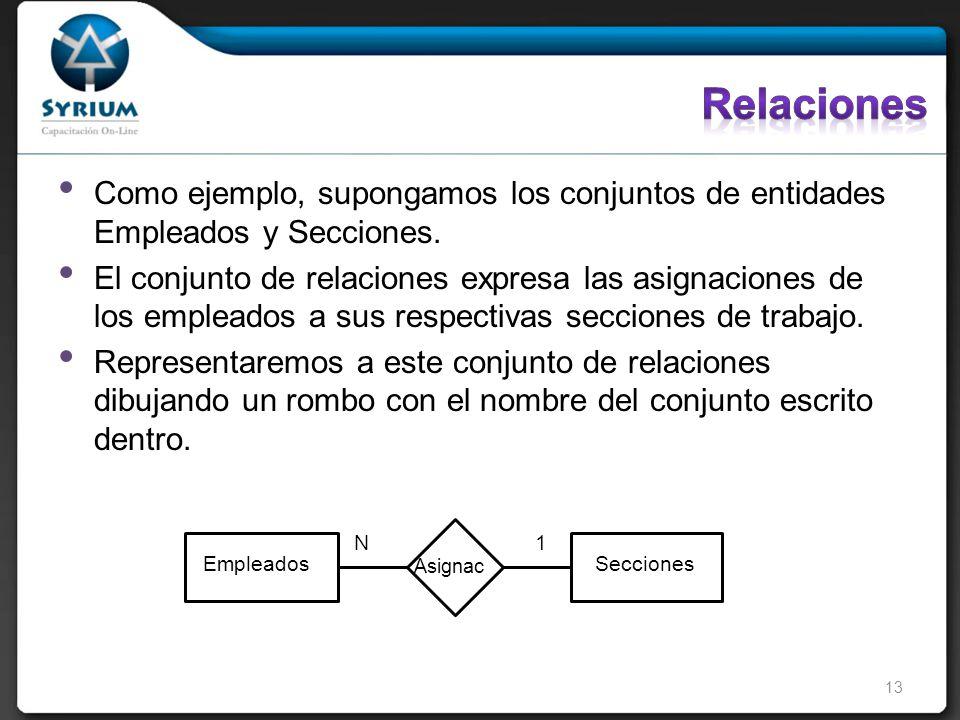 Como ejemplo, supongamos los conjuntos de entidades Empleados y Secciones.