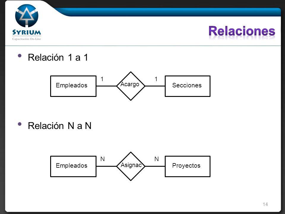 Relación 1 a 1 Relación N a N EmpleadosSecciones 11 Acargo EmpleadosProyectos NN Asignac 14