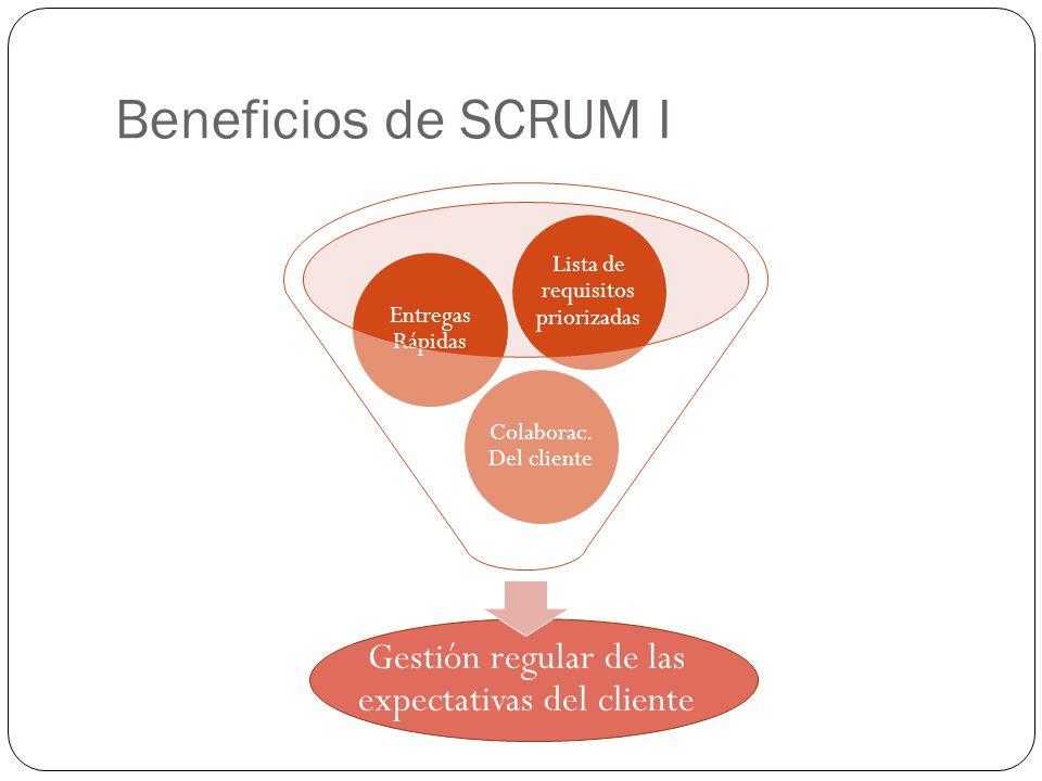 Beneficios de SCRUM I Gestión regular de las expectativas del cliente Colaborac. Del cliente Entregas Rápidas Lista de requisitos priorizadas