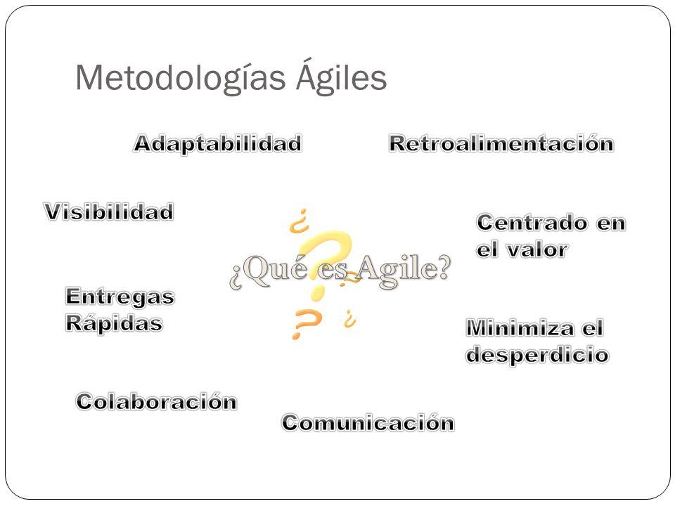 Agenda Metodologías Ágiles SCRUM Beneficios de SCRUM El proceso Roles en SCRUM User Stories Task Board SCRUM en CIDS Agilo SCRUM Tool