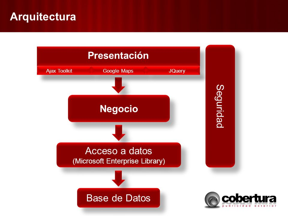 Arquitectura Acceso a datos (Microsoft Enterprise Library) Acceso a datos (Microsoft Enterprise Library) Negocio Base de Datos Seguridad