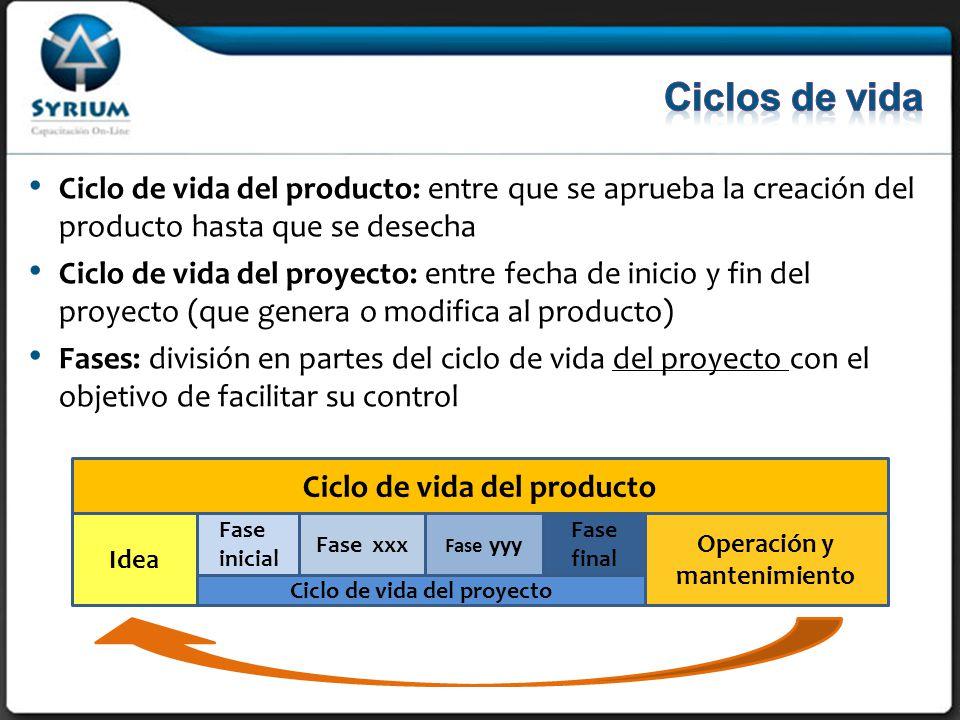 Ciclo de vida del producto: entre que se aprueba la creación del producto hasta que se desecha Ciclo de vida del proyecto: entre fecha de inicio y fin