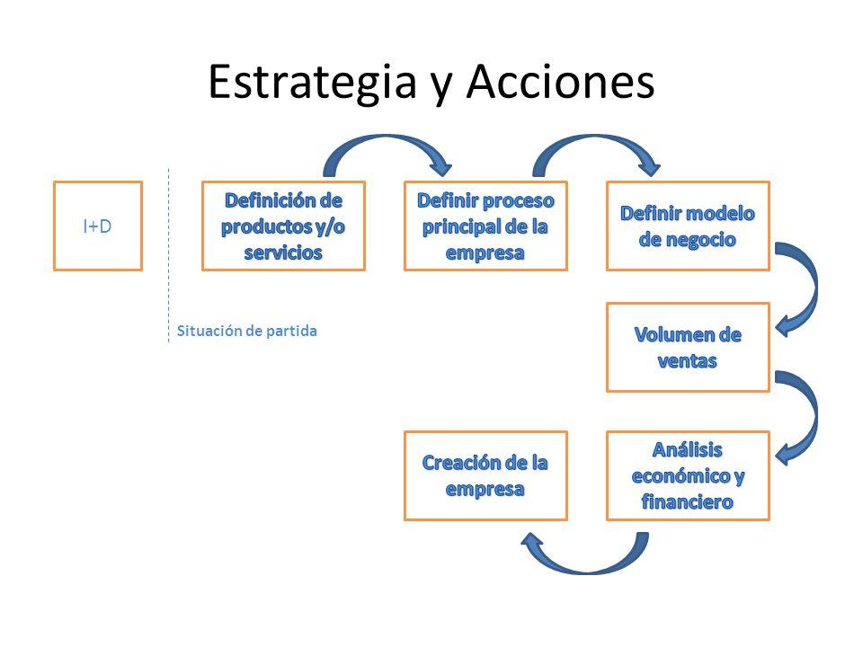 Estrategia y Acciones I+D Situación de partida