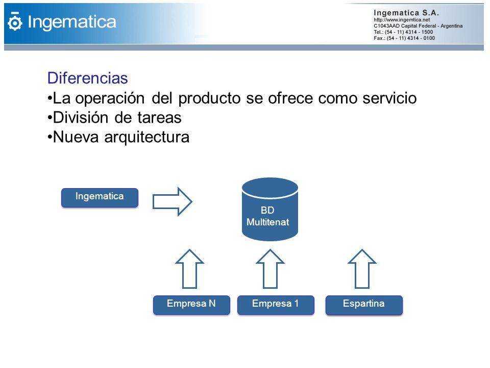 Ingematica Diferencias La operación del producto se ofrece como servicio División de tareas Nueva arquitectura EspartinaEmpresa 1Empresa NEspartina BD Multitenat