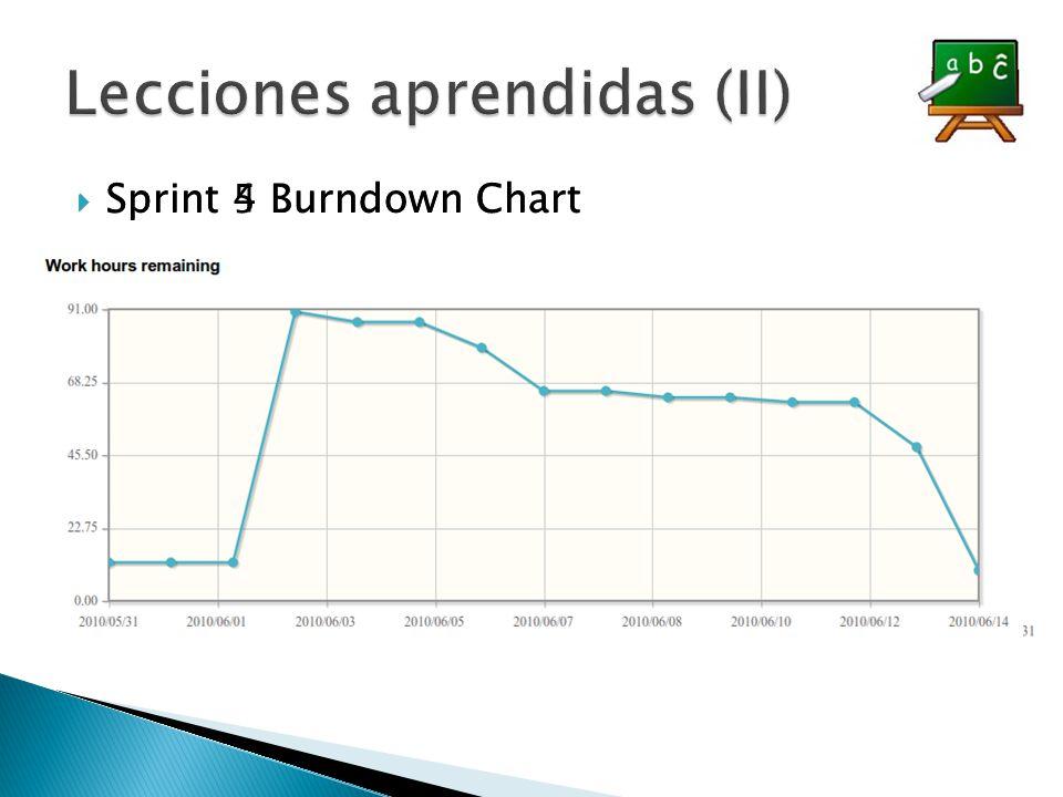 Sprint 5 Burndown Chart Sprint 4 Burndown Chart