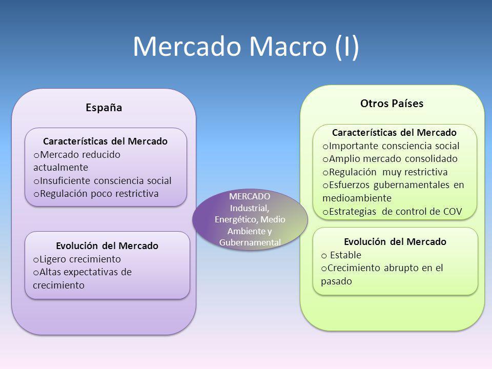 Mercado Macro (I) España Características del Mercado o Mercado reducido actualmente o Insuficiente consciencia social o Regulación poco restrictiva Ca