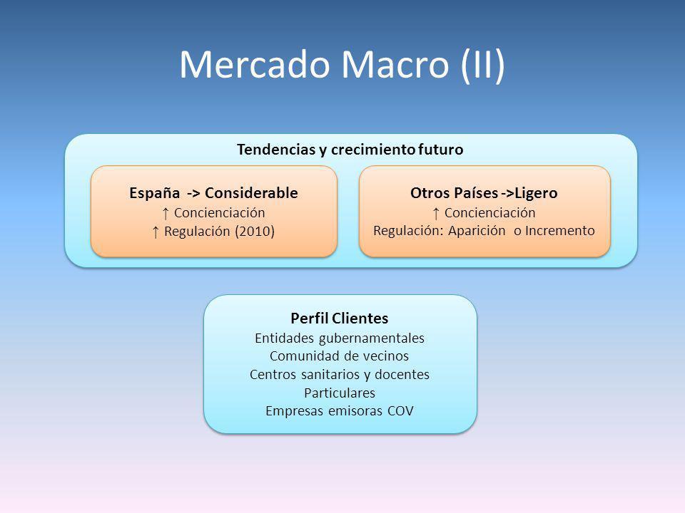 Mercado Macro (II) Tendencias y crecimiento futuro España -> Considerable Concienciación Regulación (2010) España -> Considerable Concienciación Regul