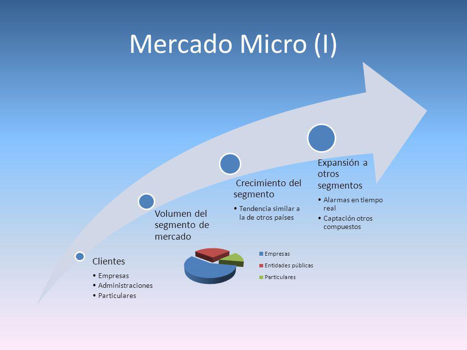Mercado Micro (I) Clientes Empresas Administraciones Particulares Volumen del segmento de mercado Crecimiento del segmento Tendencia similar a la de o