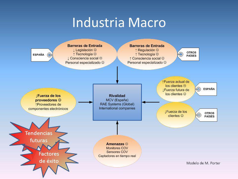 Industria Macro Modelo de M. Porter Tendencias futuras Factores de éxito