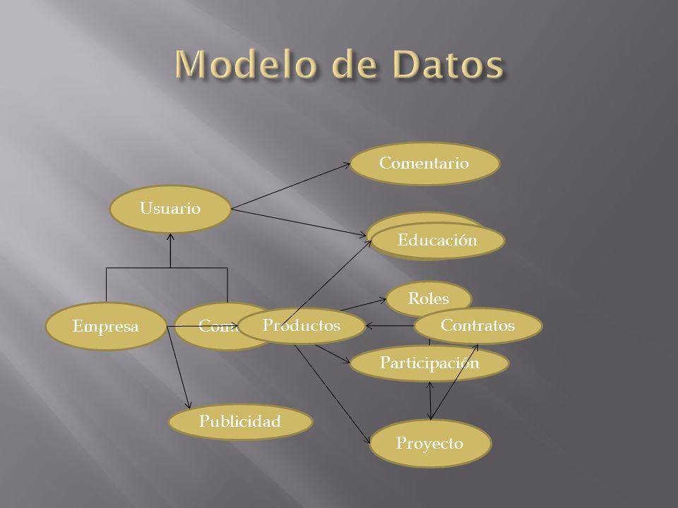 Común Usuario Empresa Proyecto Comentario Voto Participación Roles ProductosContratos Educación Publicidad