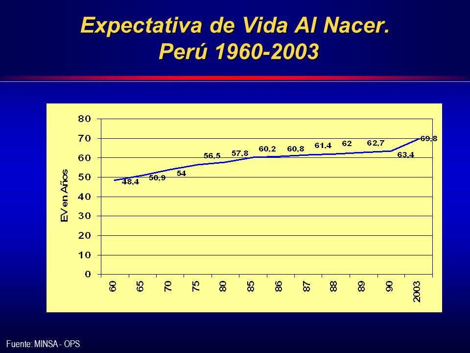 Expectativa de Vida Al Nacer. Perú 1960-2003 Fuente: MINSA - OPS
