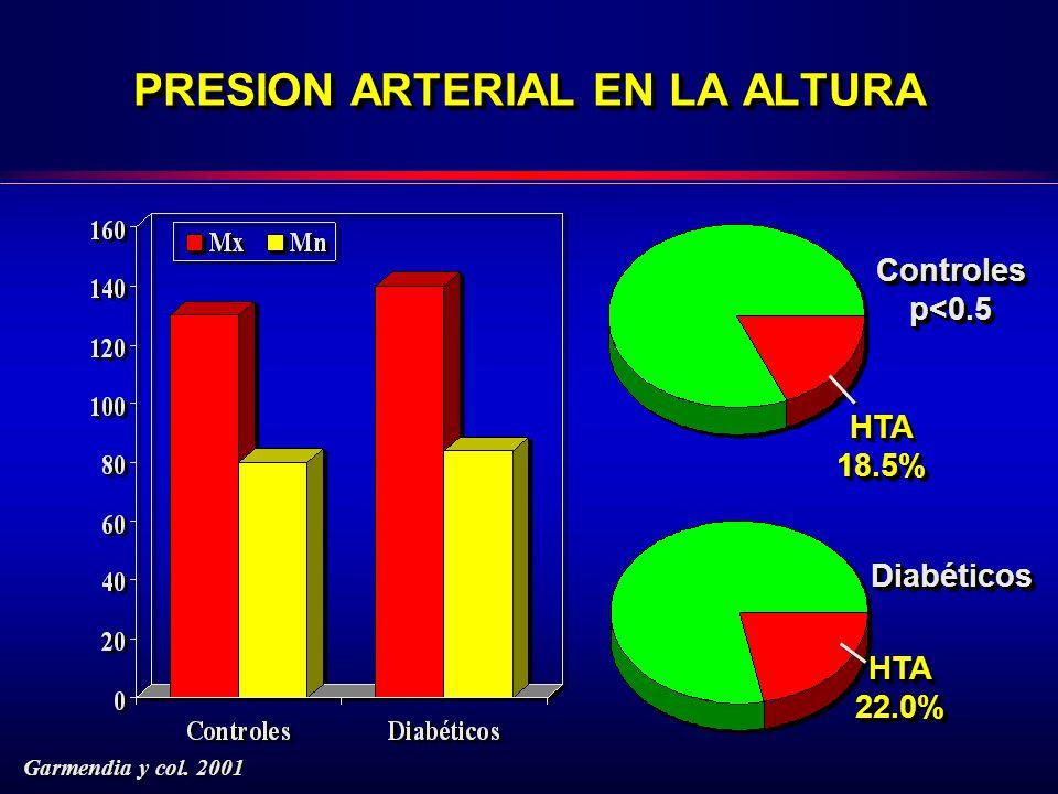 PRESION ARTERIAL EN LA ALTURA Controlesp<0.5Controlesp<0.5 HTA18.5%HTA18.5% DiabéticosDiabéticos HTA22.0%HTA22.0% Garmendia y col.