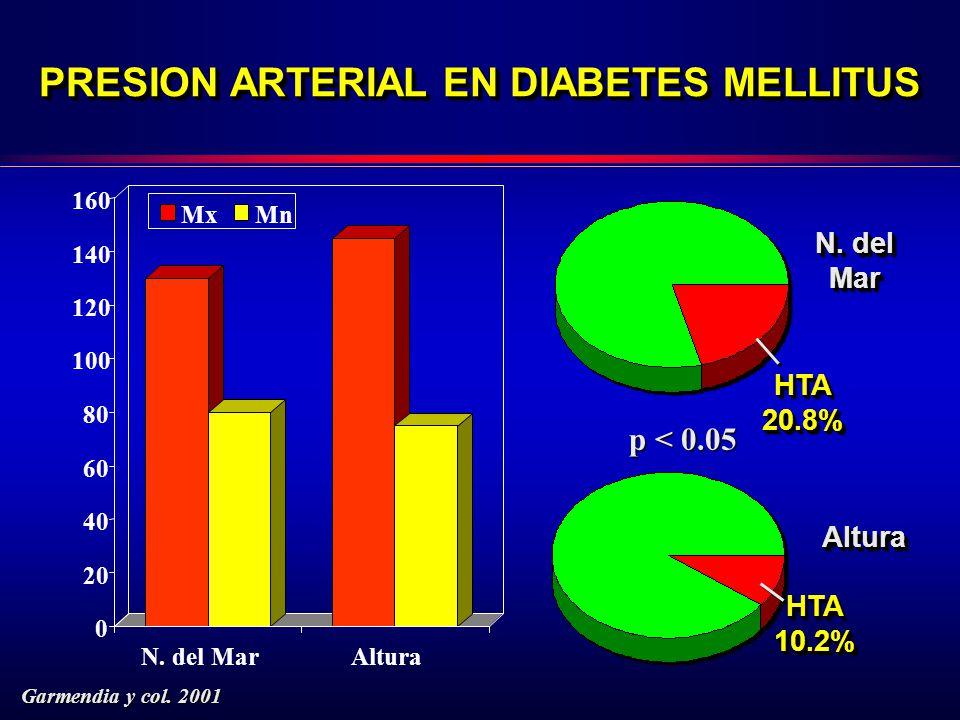 PRESION ARTERIAL EN DIABETES MELLITUS 0 20 40 60 80 100 120 140 160 N.