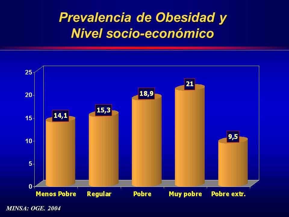 Prevalencia de Obesidad y Nivel socio-económico MINSA: OGE. 2004