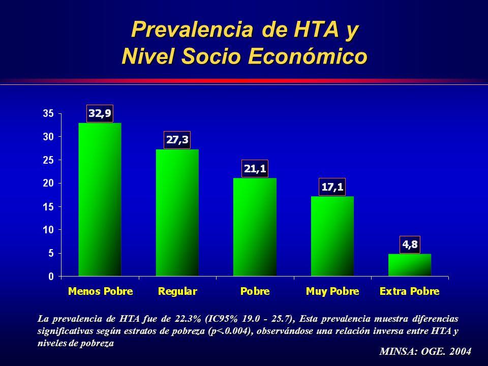 Prevalencia de HTA y Nivel Socio Económico La prevalencia de HTA fue de 22.3% (IC95% 19.0 - 25.7), Esta prevalencia muestra diferencias significativas según estratos de pobreza (p<.0.004), observándose una relación inversa entre HTA y niveles de pobreza MINSA: OGE.