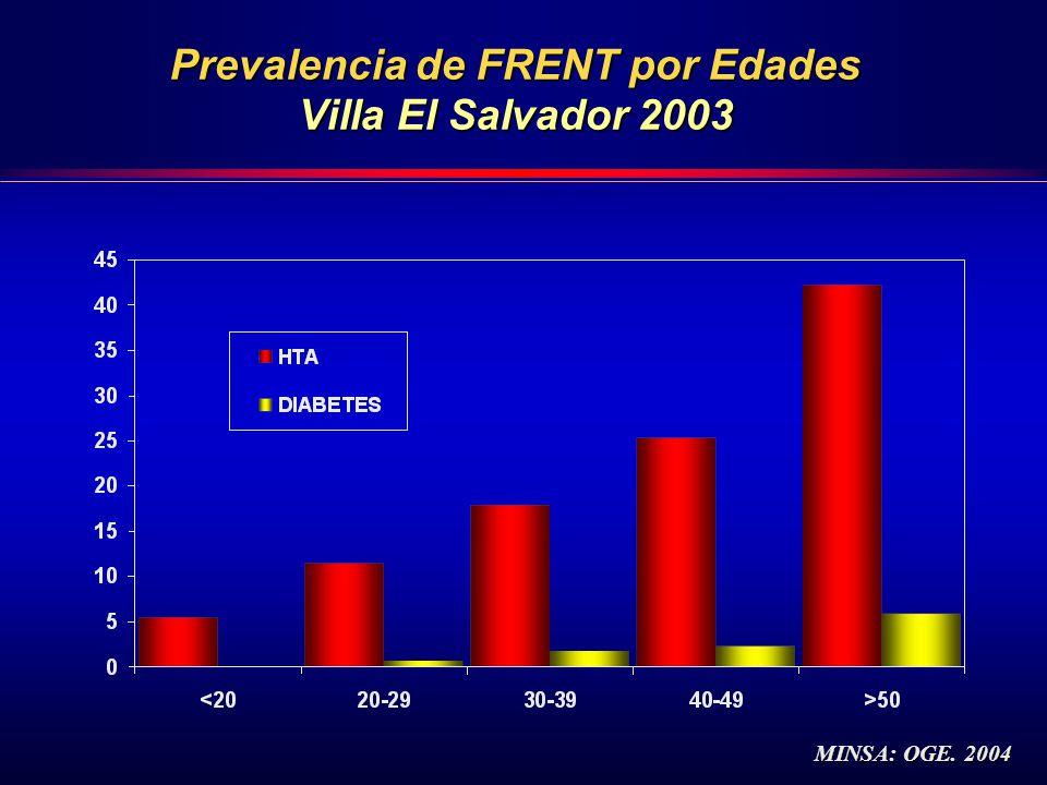 Prevalencia de FRENT por Edades Villa El Salvador 2003 MINSA: OGE. 2004