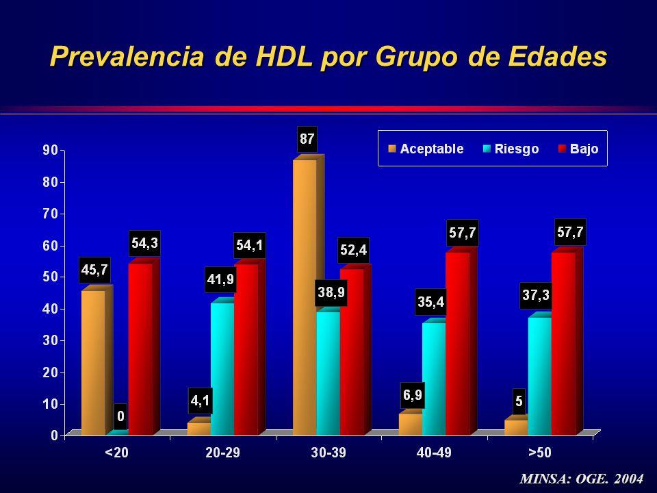 Prevalencia de HDL por Grupo de Edades MINSA: OGE. 2004