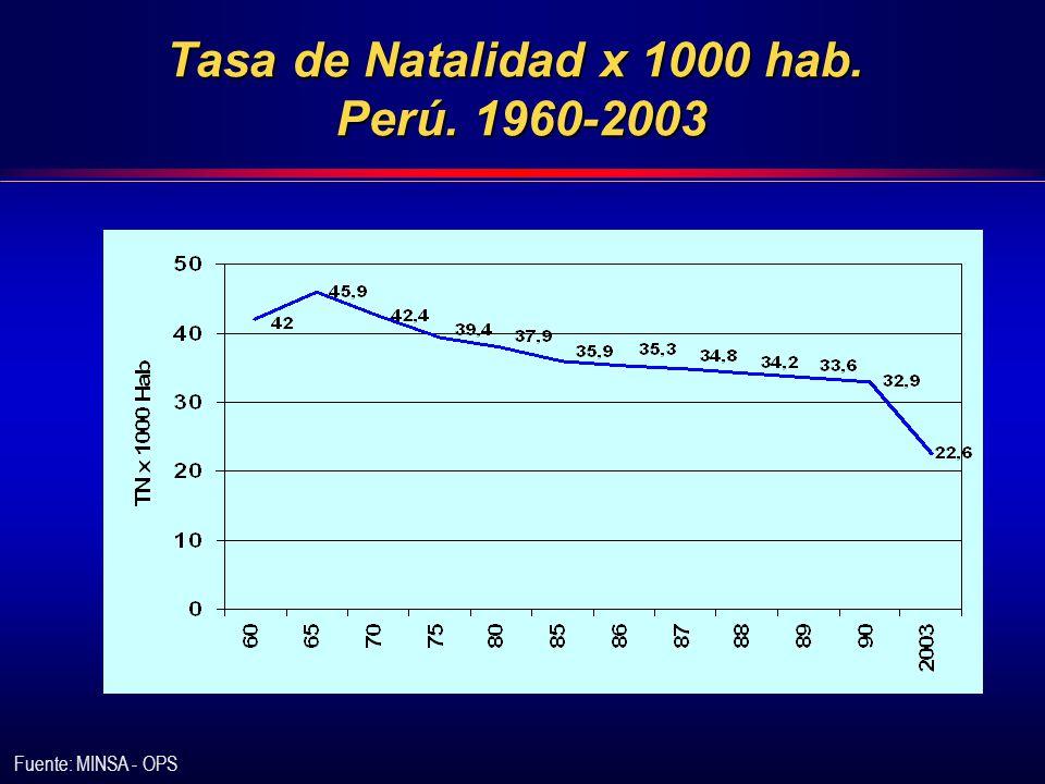 Incidencia IDDM según género Varón Mujer 0.42 0.4 0.38 0.36 0.34 Seclén S,Rojas MI., Nuñez O.,Valdivia H.,Millones B., Diabetologia (1994) vol 37,suppl 1