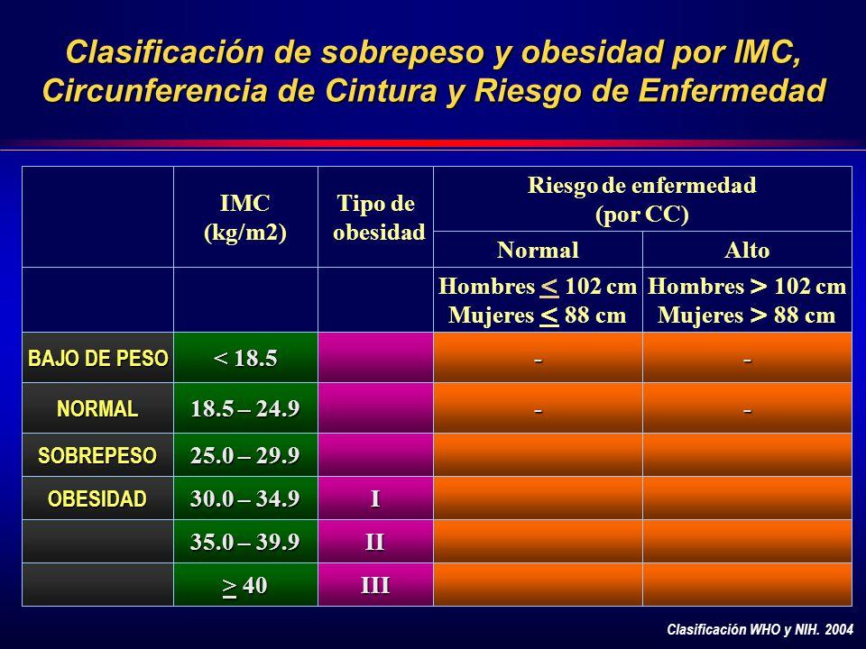 Clasificación de sobrepeso y obesidad por IMC, Circunferencia de Cintura y Riesgo de Enfermedad IMC (kg/m2) Tipo de obesidad NormalAlto Hombres < 102 cm Mujeres < 88 cm Hombres > 102 cm Mujeres > 88 cm BAJO DE PESO < 18.5 -- NORMAL 18.5 – 24.9 -- SOBREPESO 25.0 – 29.9 OBESIDAD 30.0 – 34.9 I 35.0 – 39.9 II > 40 III Riesgo de enfermedad (por CC) Clasificación WHO y NIH.