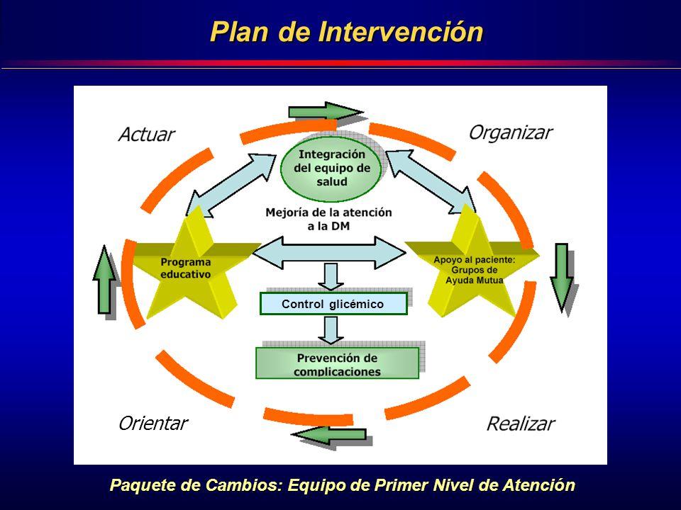 Plan de Intervención Paquete de Cambios: Equipo de Primer Nivel de Atención Control glicémico Orientar