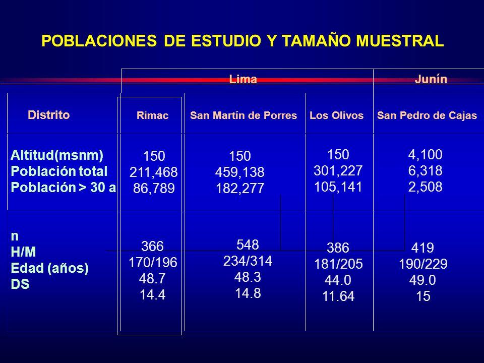 419 190/229 49.0 15 Lima Junín POBLACIONES DE ESTUDIO Y TAMAÑO MUESTRAL Distrito Rimac San Martín de Porres Los Olivos San Pedro de Cajas 150 211,468 86,789 150 459,138 182,277 150 301,227 105,141 4,100 6,318 2,508 Altitud(msnm) Población total Población > 30 a n H/M Edad (años) DS 366 170/196 48.7 14.4 548 234/314 48.3 14.8 386 181/205 44.0 11.64