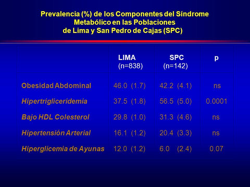 Obesidad Abdominal 46.0 (1.7) 42.2 (4.1) ns Hipertrigliceridemia 37.5 (1.8) 56.5 (5.0) 0.0001 Bajo HDL Colesterol 29.8 (1.0) 31.3 (4.6) ns Hipertensión Arterial 16.1 (1.2) 20.4 (3.3) ns Hiperglicemia de Ayunas 12.0 (1.2) 6.0 (2.4) 0.07 Prevalencia (%) de los Componentes del Síndrome Metabólico en las Poblaciones de Lima y San Pedro de Cajas (SPC) LIMA SPC p (n=838) (n=142)