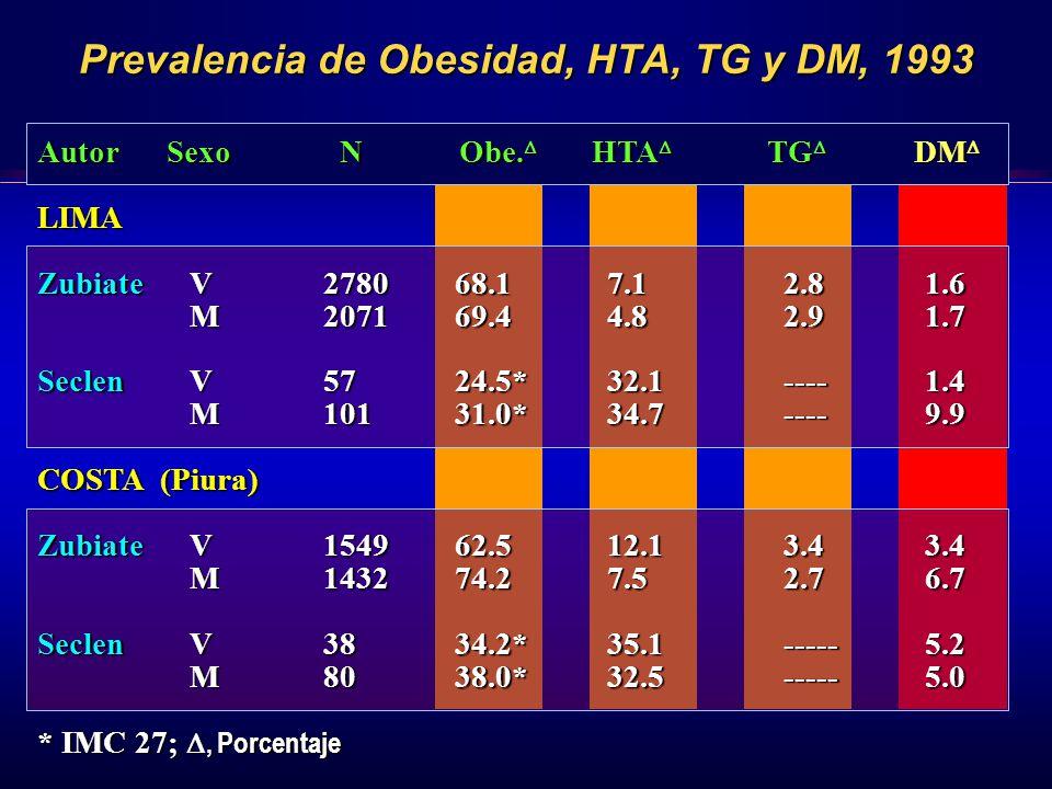 Prevalencia del Síndrome Metabólico por Grupos Etáreos en Lima y San Pedro de Cajas Edad * p = 0.001 * *
