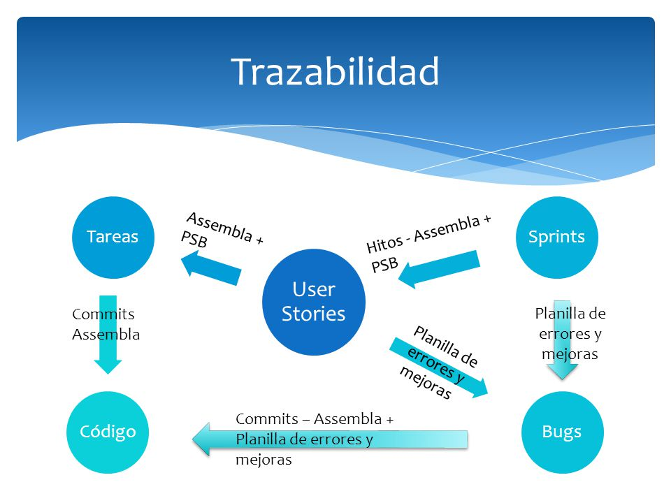 Trazabilidad User Stories TareasSprintsBugsCódigo Hitos - Assembla + PSB Assembla + PSB Commits Assembla Planilla de errores y mejoras Commits – Assem