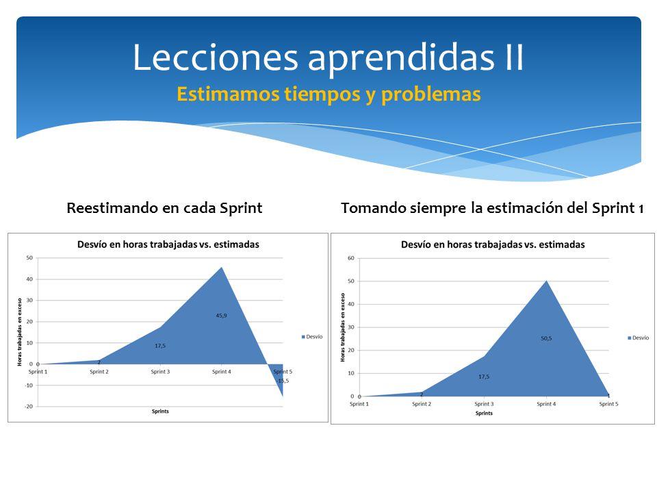 Lecciones aprendidas II Estimamos tiempos y problemas Reestimando en cada SprintTomando siempre la estimación del Sprint 1