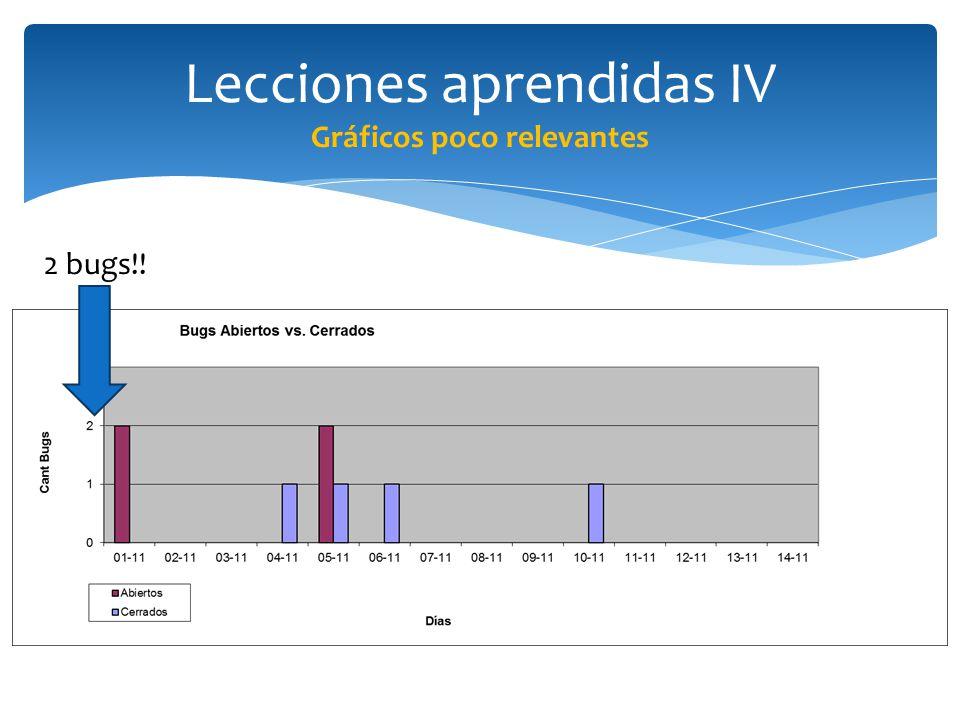 Lecciones aprendidas IV Gráficos poco relevantes 2 bugs!!