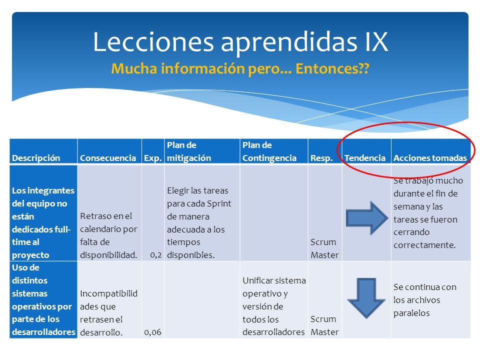 Lecciones aprendidas IX Mucha información pero... Entonces?? DescripciónConsecuenciaExp. Plan de mitigación Plan de ContingenciaResp.TendenciaAcciones