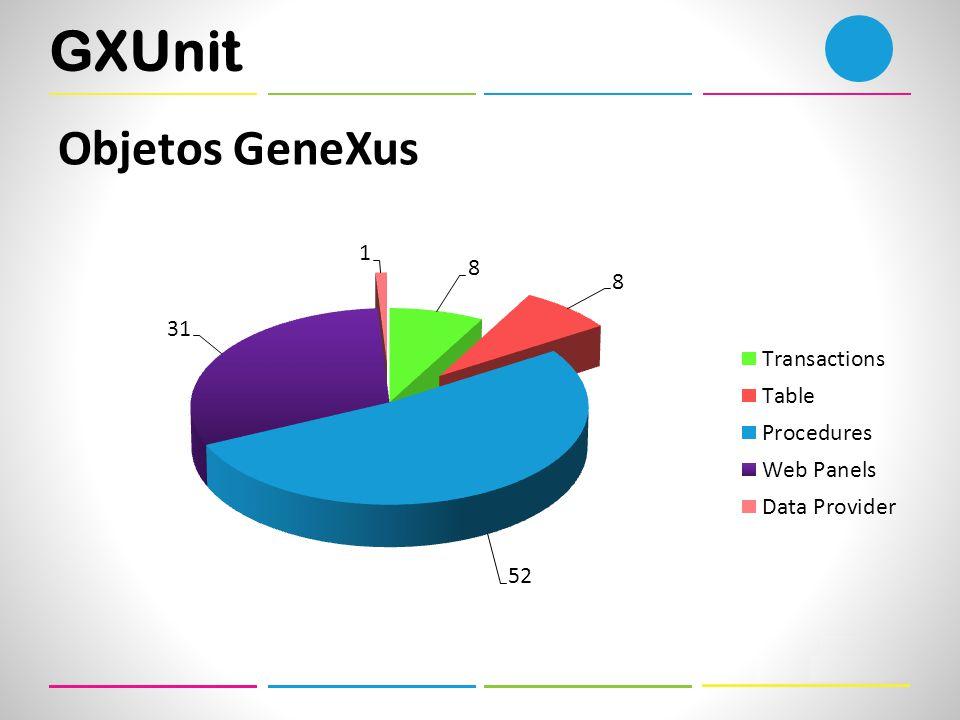 GXUnit Objetos GeneXus