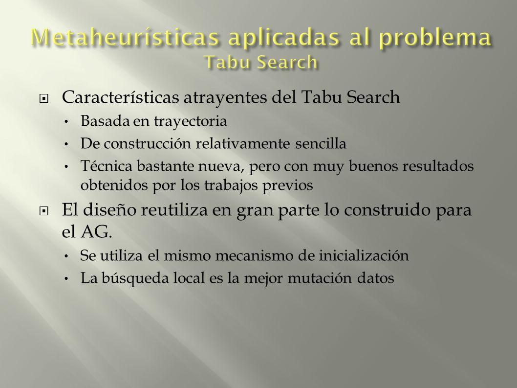 Características atrayentes del Tabu Search Basada en trayectoria De construcción relativamente sencilla Técnica bastante nueva, pero con muy buenos resultados obtenidos por los trabajos previos El diseño reutiliza en gran parte lo construido para el AG.