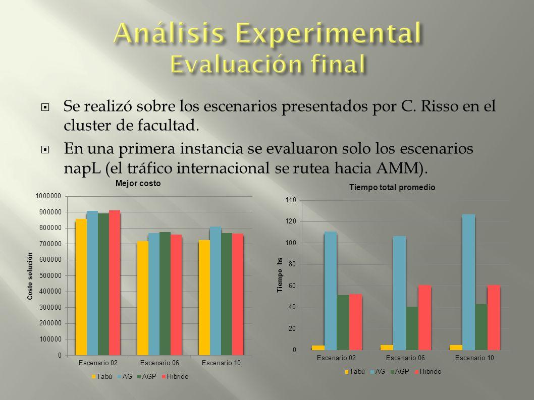 Se realizó sobre los escenarios presentados por C. Risso en el cluster de facultad. En una primera instancia se evaluaron solo los escenarios napL (el