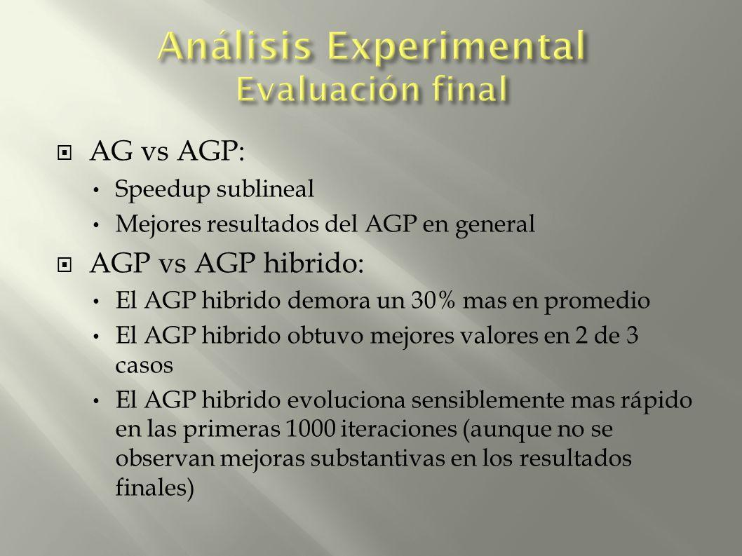 AG vs AGP: Speedup sublineal Mejores resultados del AGP en general AGP vs AGP hibrido: El AGP hibrido demora un 30% mas en promedio El AGP hibrido obtuvo mejores valores en 2 de 3 casos El AGP hibrido evoluciona sensiblemente mas rápido en las primeras 1000 iteraciones (aunque no se observan mejoras substantivas en los resultados finales)