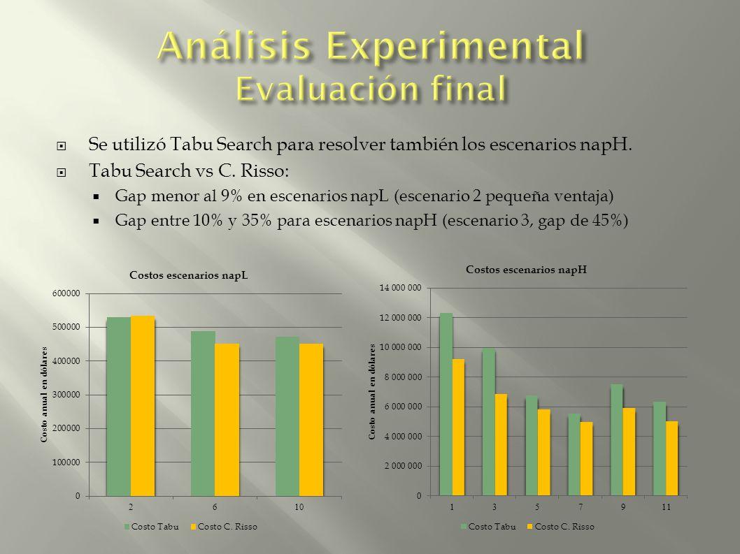 Se utilizó Tabu Search para resolver también los escenarios napH. Tabu Search vs C. Risso: Gap menor al 9% en escenarios napL (escenario 2 pequeña ven