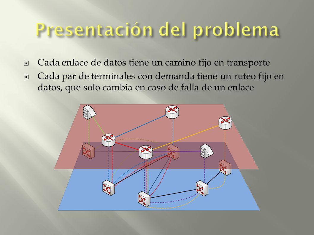 Cada enlace de datos tiene un camino fijo en transporte Cada par de terminales con demanda tiene un ruteo fijo en datos, que solo cambia en caso de falla de un enlace