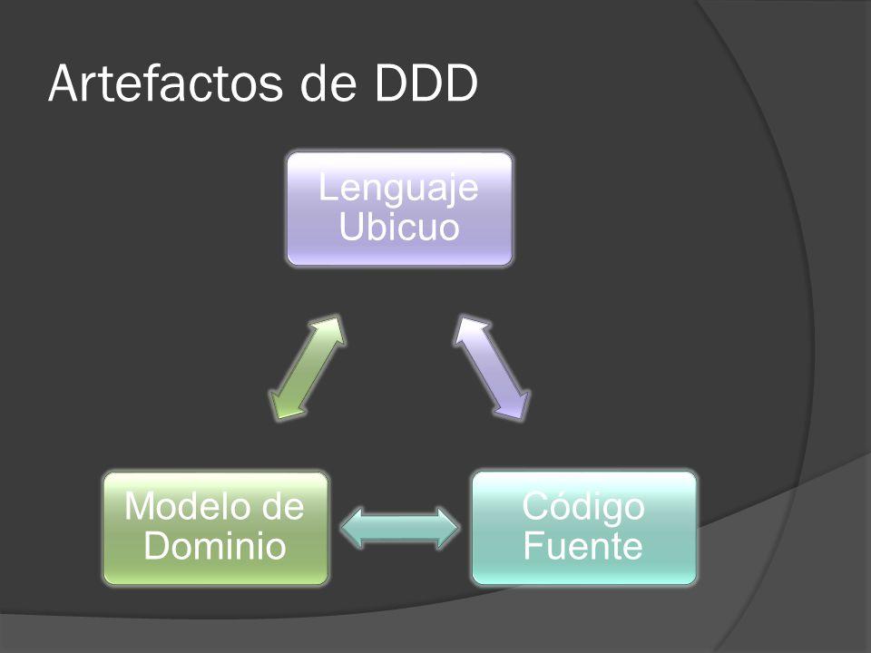 Artefactos de DDD Lenguaje Ubicuo Código Fuente Modelo de Dominio