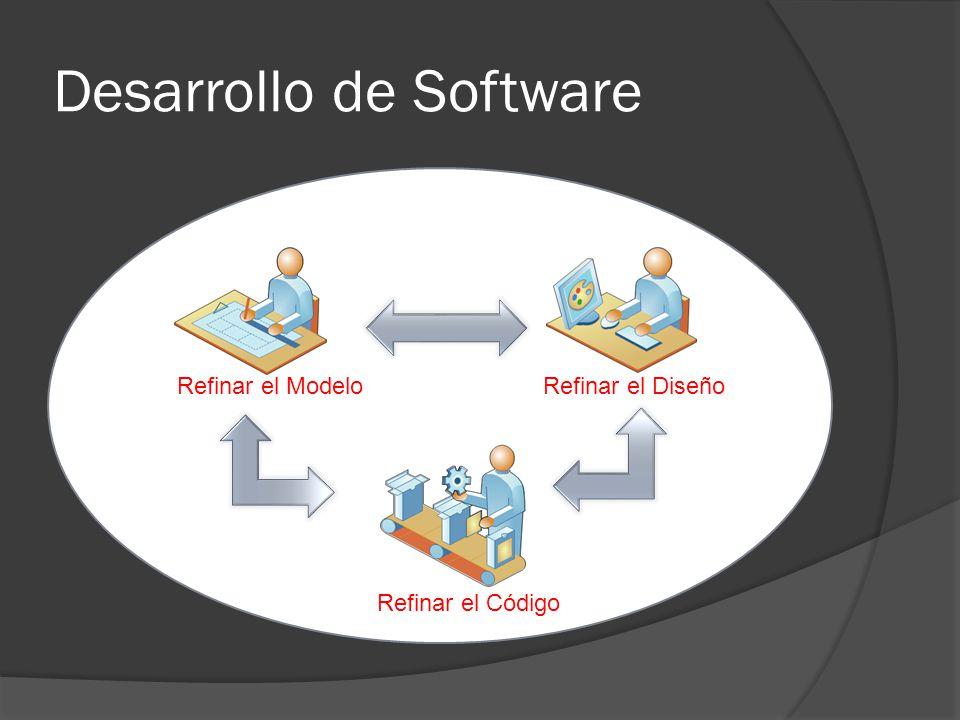 Desarrollo de Software Refinar el ModeloRefinar el Diseño Refinar el Código