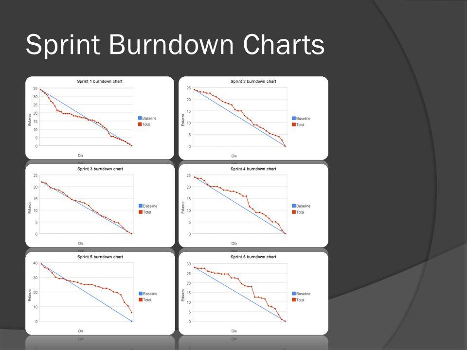 Sprint Burndown Charts