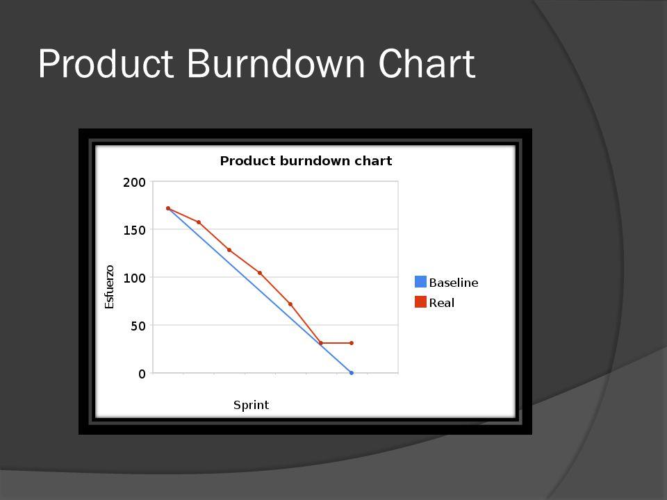Product Burndown Chart