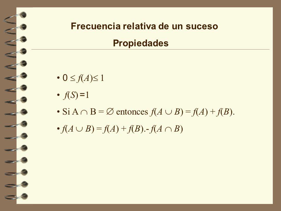Frecuencia relativa de un suceso Propiedades 0 f(A) 1 f(S) = 1 Si A B = entonces f(A B) = f(A) + f(B). f(A B) = f(A) + f(B).- f(A B)