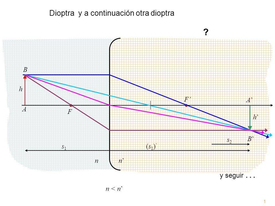 F F nn A A B B h h n < n ? n 1 Dioptray a continuación otra dioptra s1s1 (s 1 ) s2s2 y seguir...