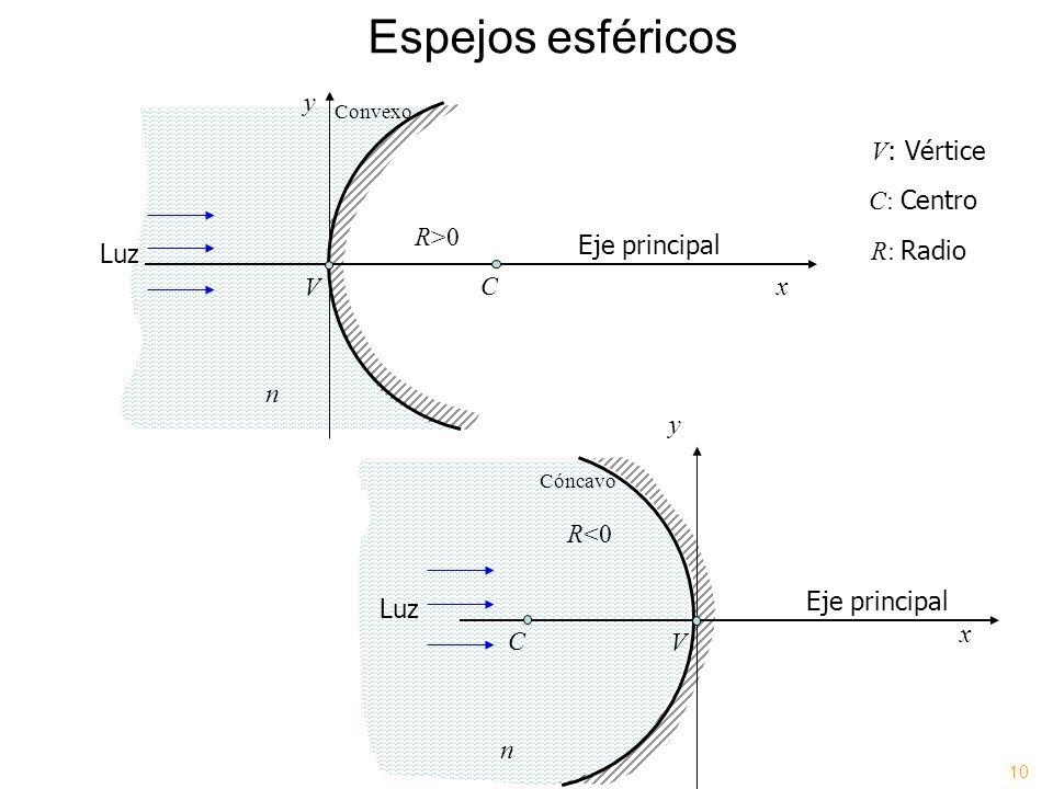 Espejos esféricos x y Eje principal C: Centro V : Vértice C V R>0 R: Radio n Luz x y Eje principal C V R<0 n Luz Convexo Cóncavo 10