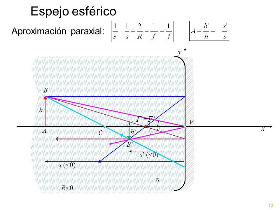 Espejo esférico x y C n Aproximación paraxial: s (<0) i R<0 A B h i A B h F V 12