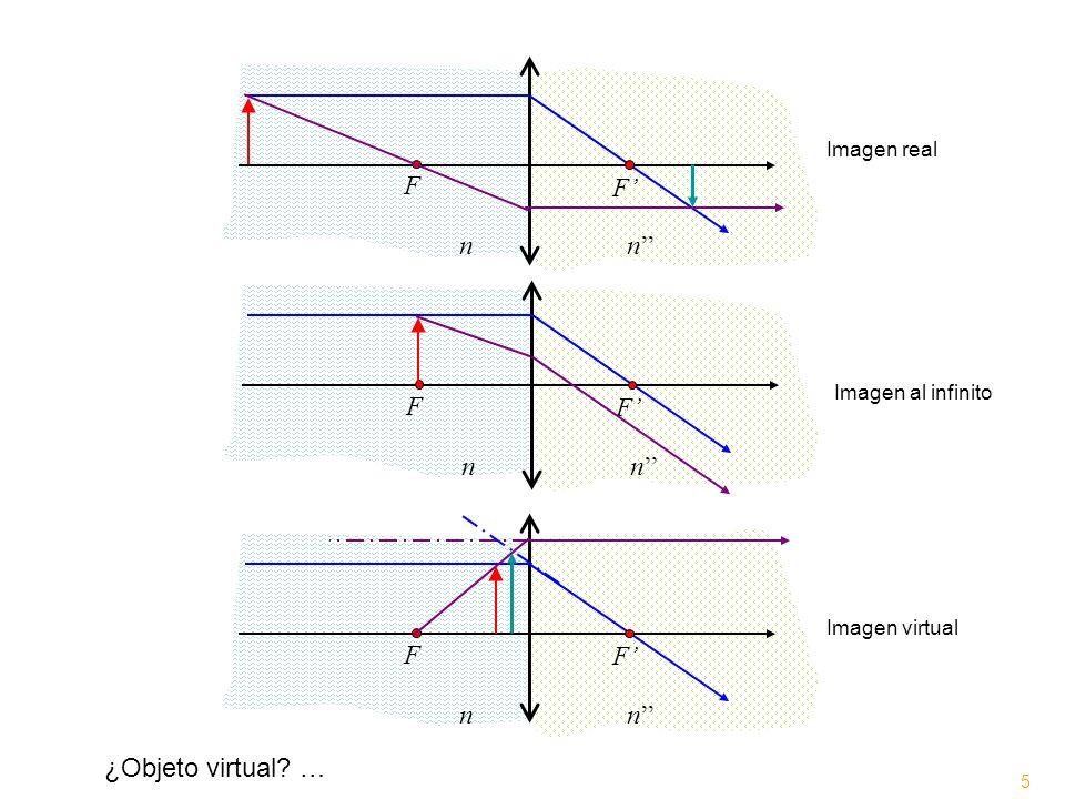 F F n n >0 Lente convergente ff s s = f (define un plano de posibilidades) Foco imagen secundario Haz de rayos paralelos pero no paralelos al eje principal Rayo auxiliar 5 Observaciones