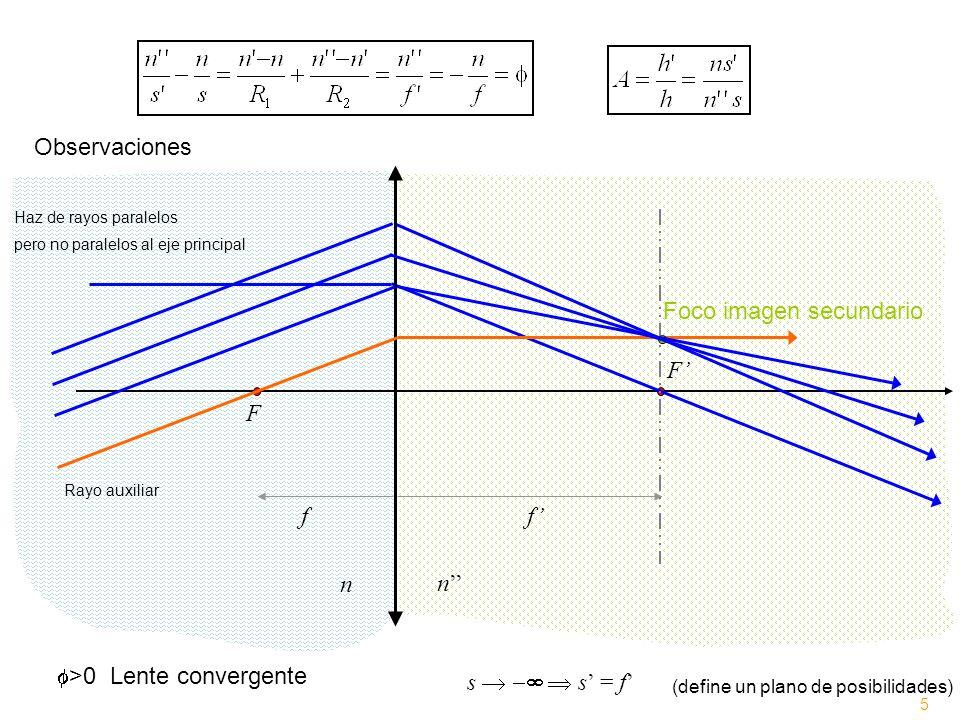 F F n n >0 Lente convergente ff s s = f (define un plano de posibilidades) Foco imagen secundario Haz de rayos paralelos pero no paralelos al eje prin