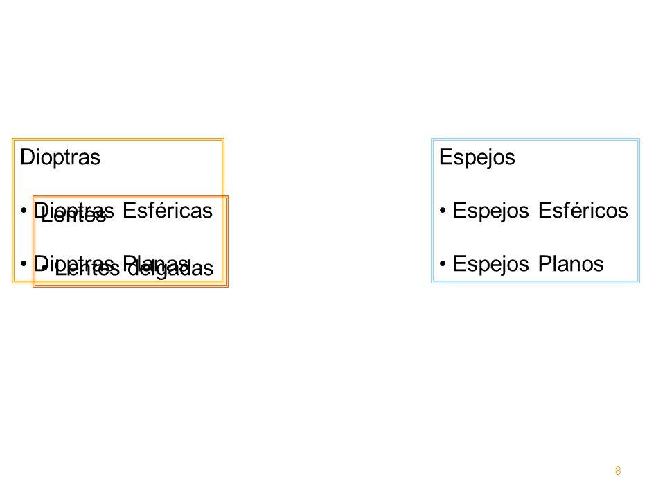 Espejo esférico x y C n P I i P u u yIyI = u + i u = + i Aproximación paraxial: s (<0) i R<0 en I en PIC V 9